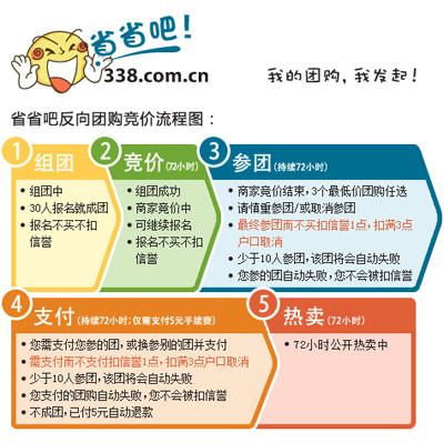反向团购竞价平台省省吧网正式上线